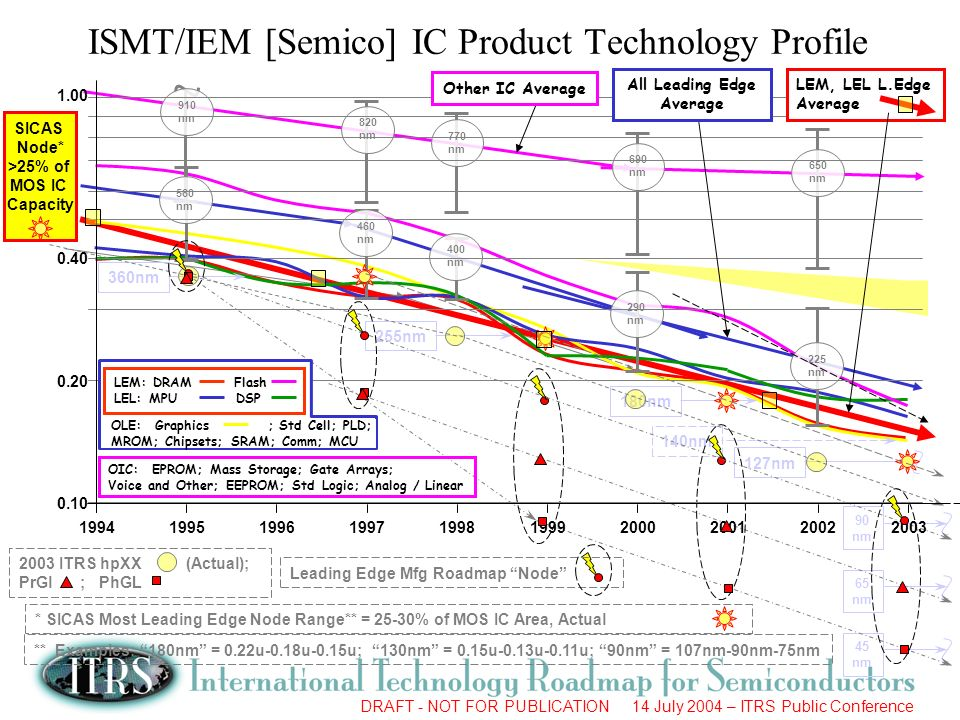 ISMT/IEM [Semico] IC Product Technology Profile